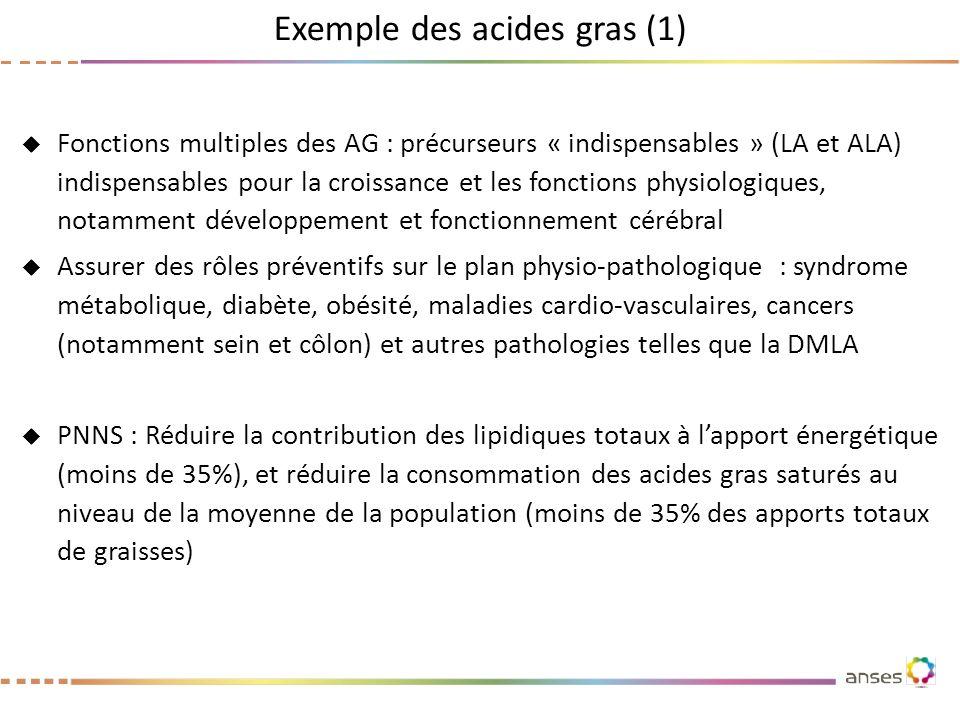 Exemple des acides gras (1)