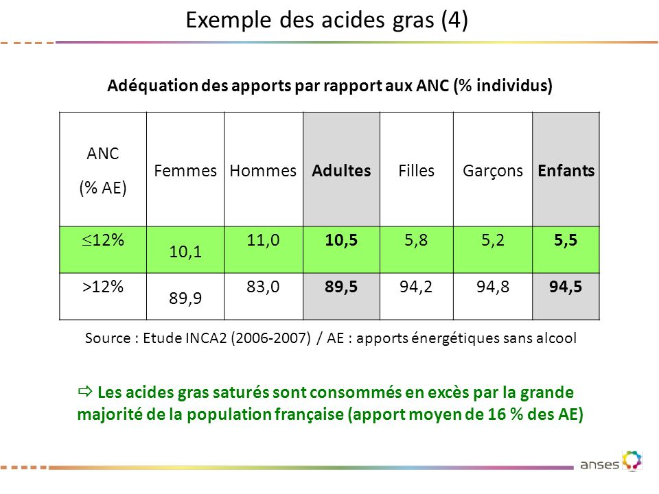 Adéquation des apports par rapport aux ANC (% individus)