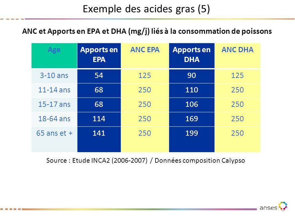 ANC et Apports en EPA et DHA (mg/j) liés à la consommation de poissons