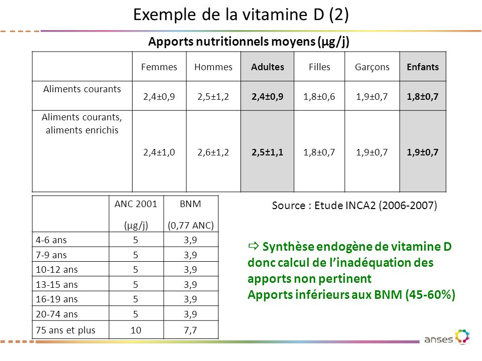 Apports nutritionnels moyens (µg/j)