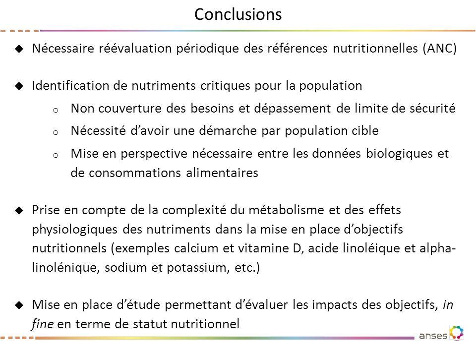 Conclusions Nécessaire réévaluation périodique des références nutritionnelles (ANC) Identification de nutriments critiques pour la population.