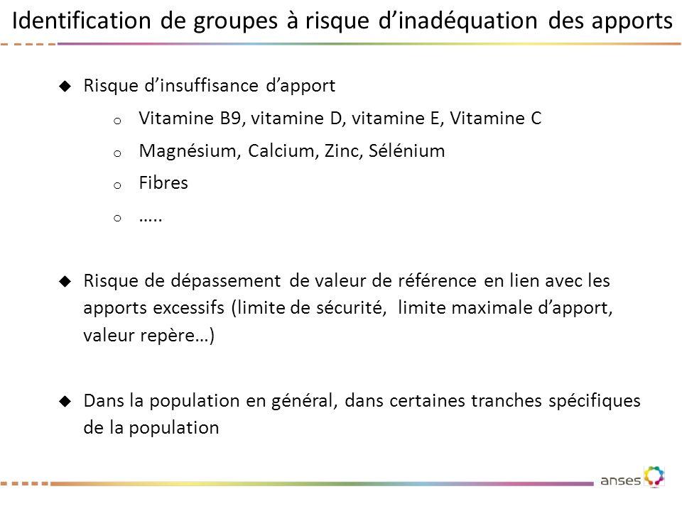 Identification de groupes à risque d'inadéquation des apports