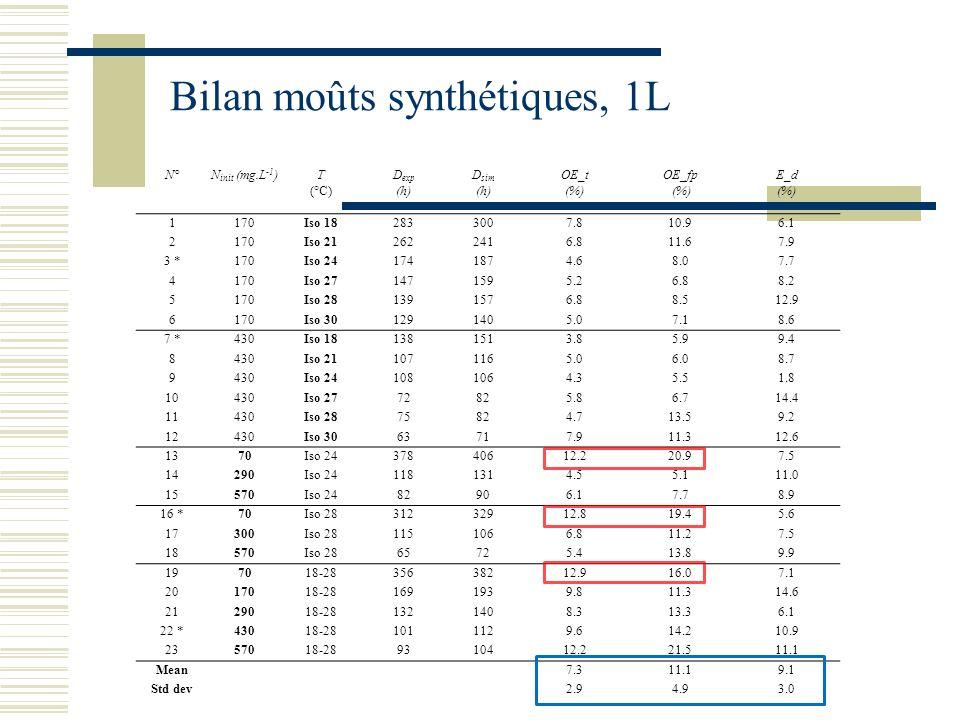 Bilan moûts synthétiques, 1L