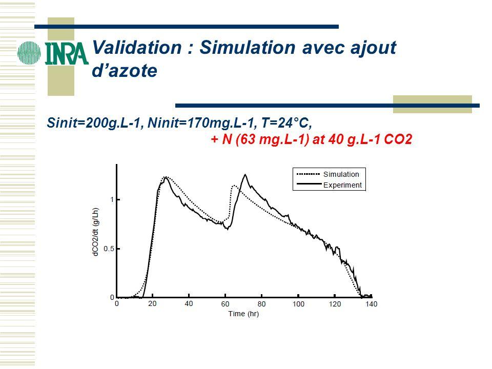 Validation : Simulation avec ajout d'azote