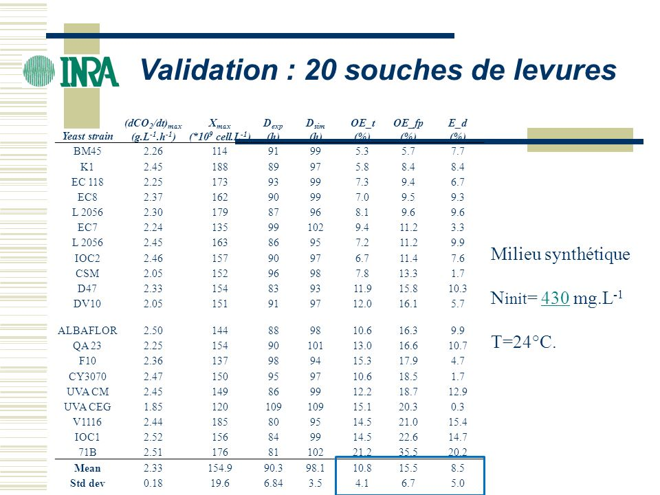 Validation : 20 souches de levures
