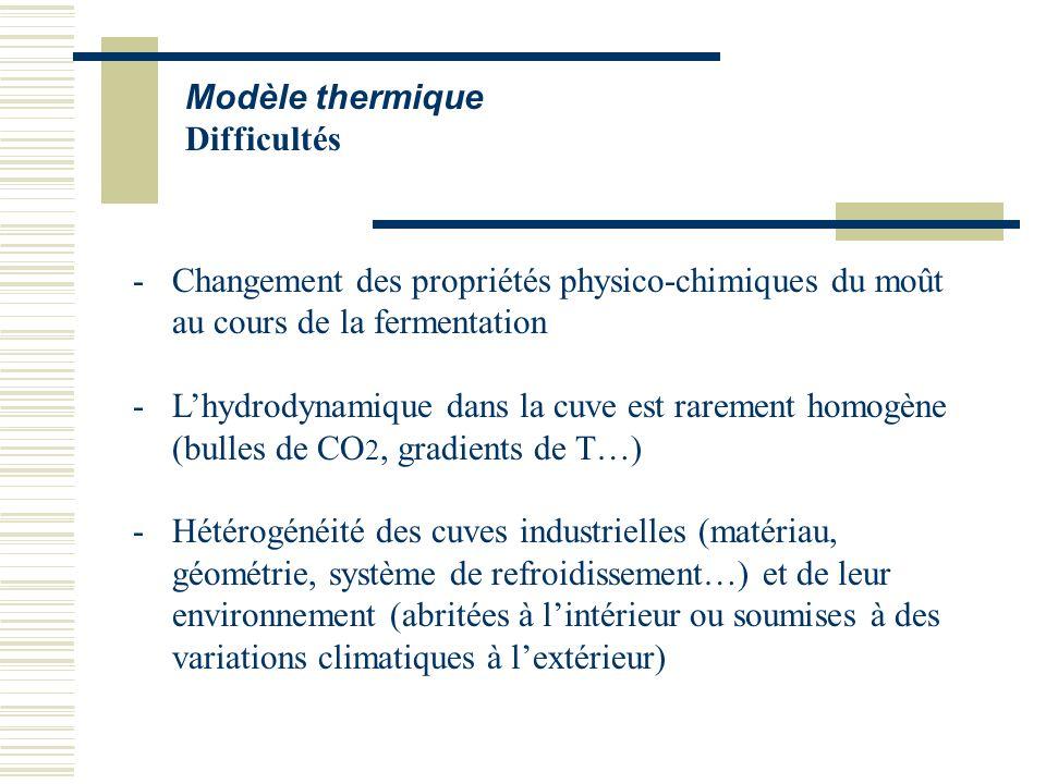 Modèle thermique Difficultés. Changement des propriétés physico-chimiques du moût au cours de la fermentation.