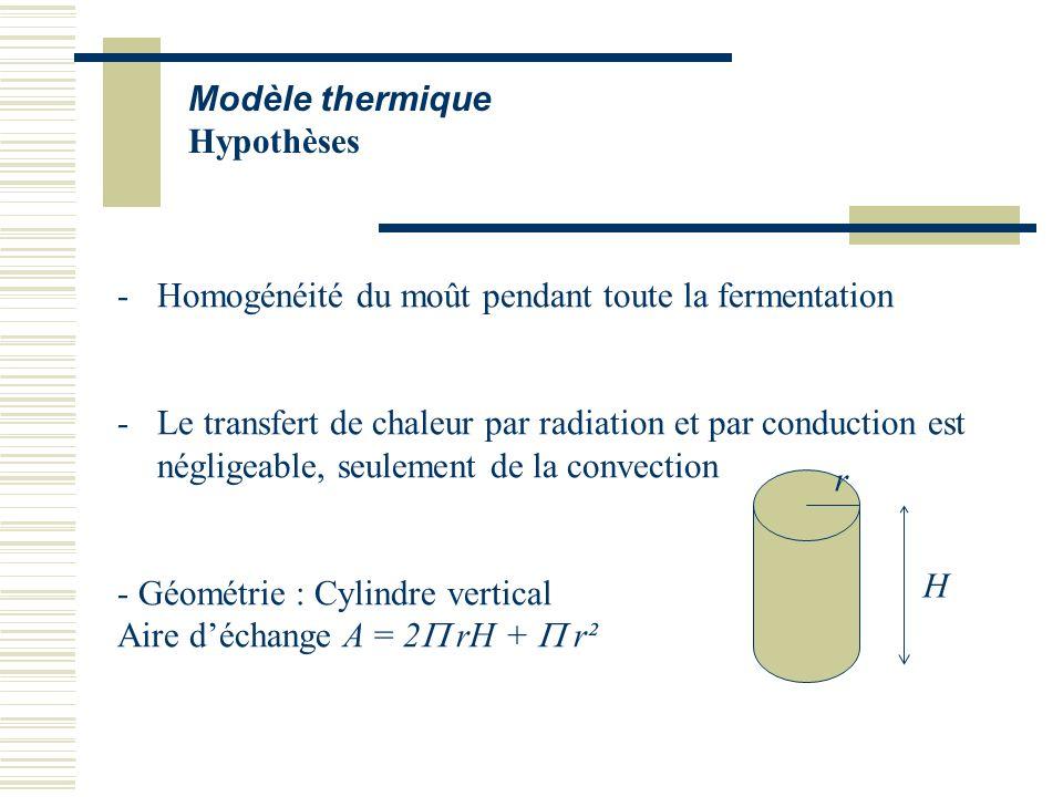 Modèle thermique Hypothèses. Homogénéité du moût pendant toute la fermentation.