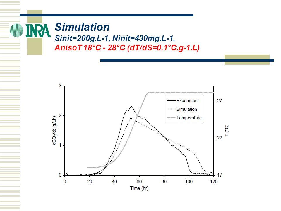 Simulation Sinit=200g.L-1, Ninit=430mg.L-1,