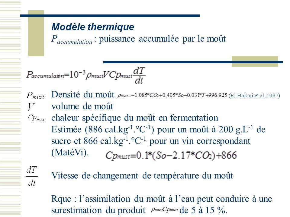 Modèle thermique Paccumulation : puissance accumulée par le moût.