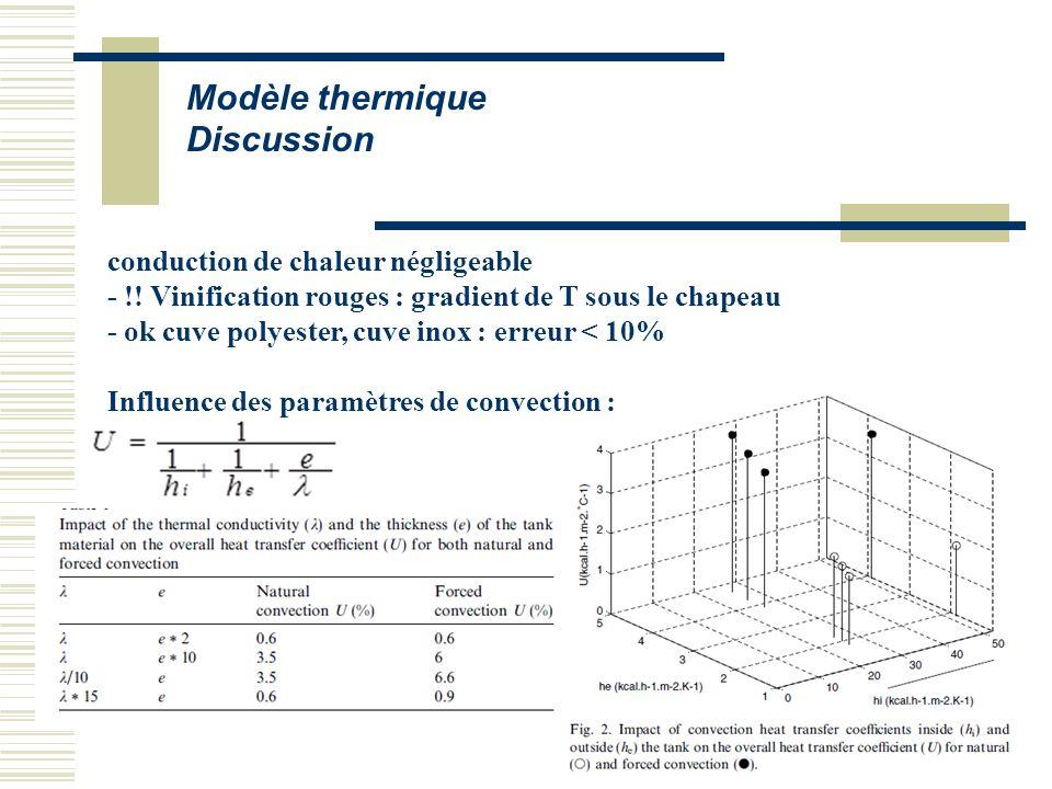 Modèle thermique Discussion conduction de chaleur négligeable