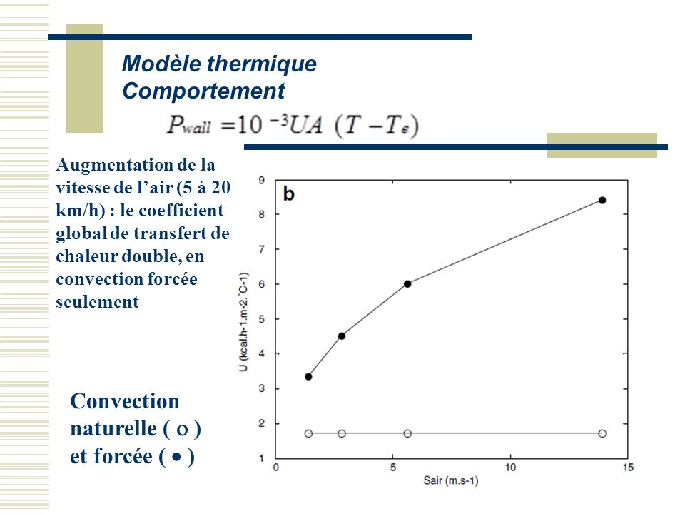 Du mod le cin tique au simulateur sofa ppt t l charger - Coefficient de conduction thermique ...