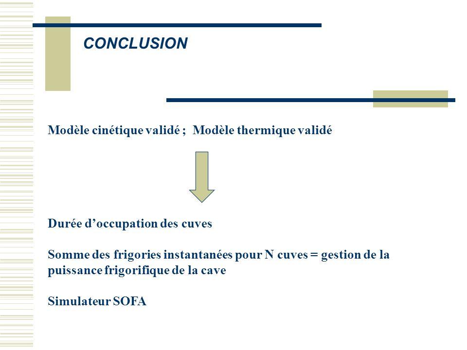 CONCLUSION Modèle cinétique validé ; Modèle thermique validé
