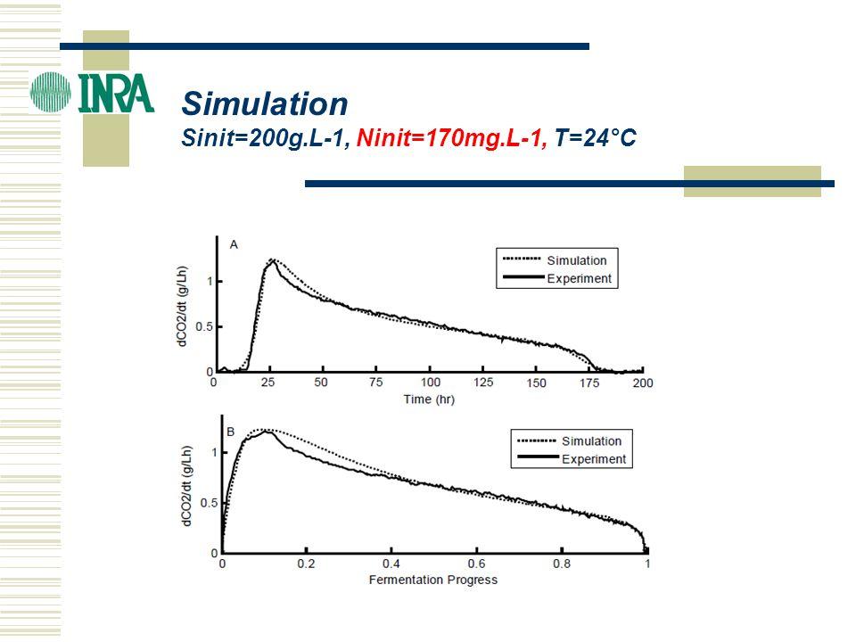 ICBF 2004 Simulation Sinit=200g.L-1, Ninit=170mg.L-1, T=24°C