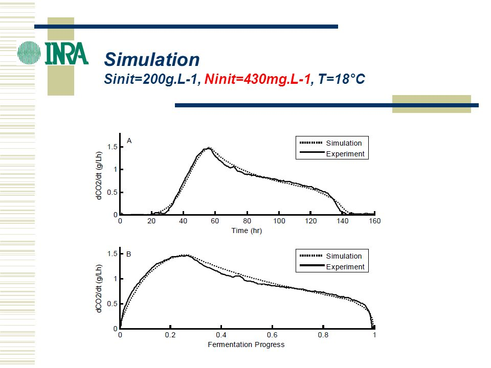 ICBF 2004 Simulation Sinit=200g.L-1, Ninit=430mg.L-1, T=18°C