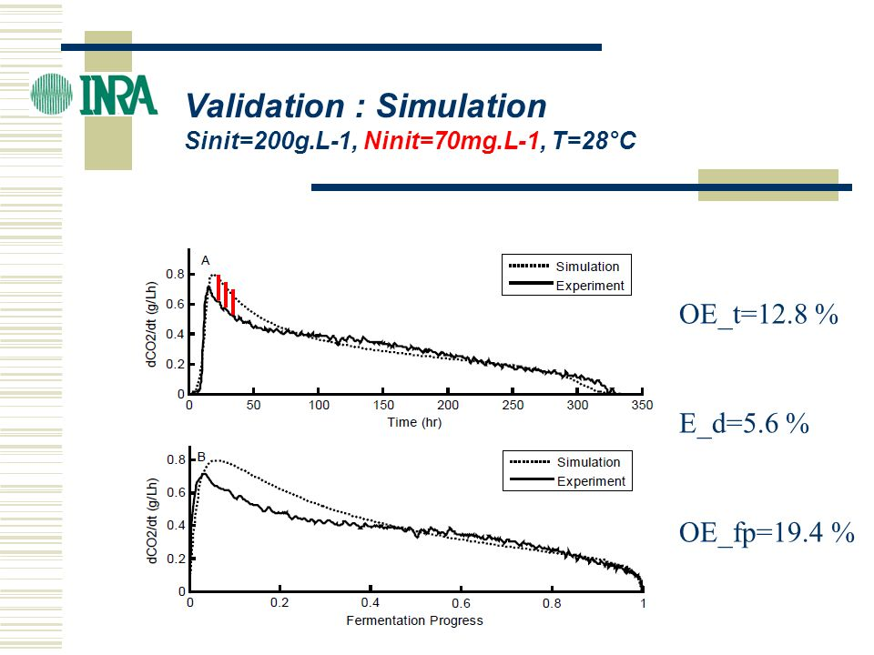 Validation : Simulation