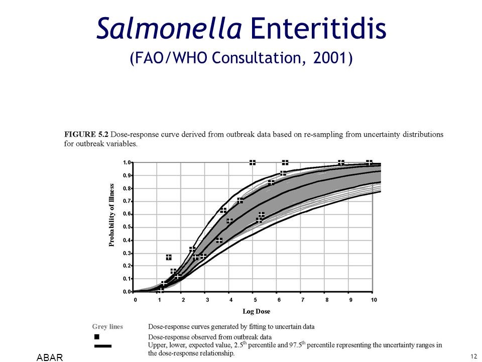 Salmonella Enteritidis (FAO/WHO Consultation, 2001)