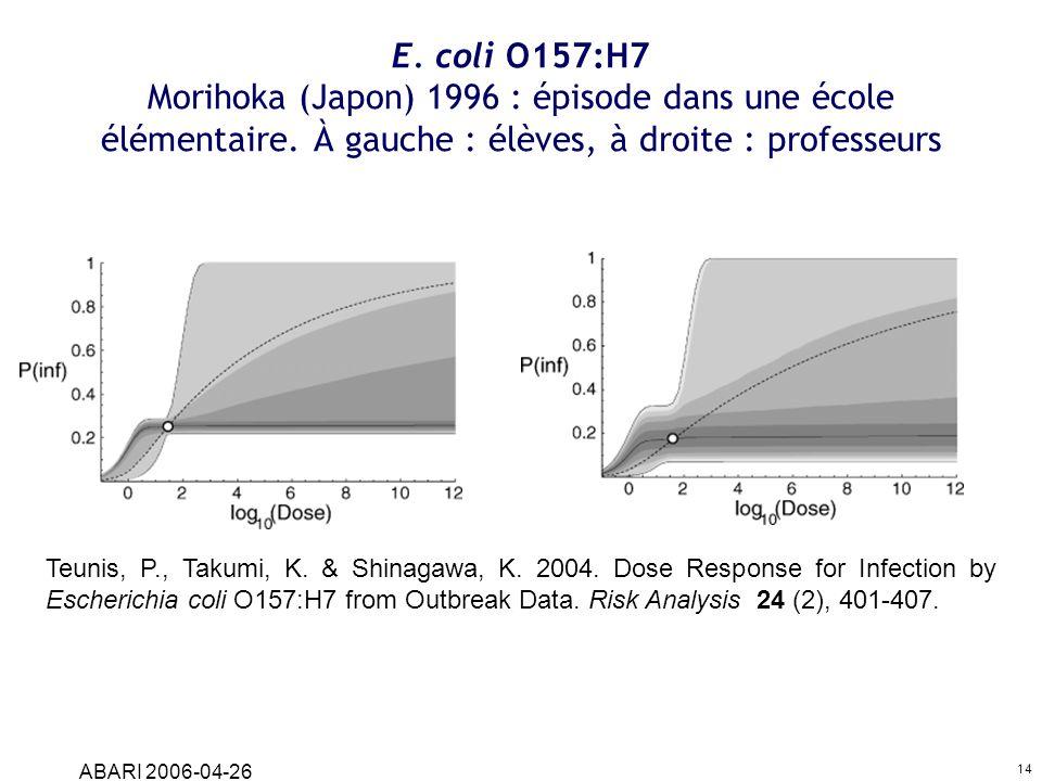 E. coli O157:H7 Morihoka (Japon) 1996 : épisode dans une école élémentaire. À gauche : élèves, à droite : professeurs