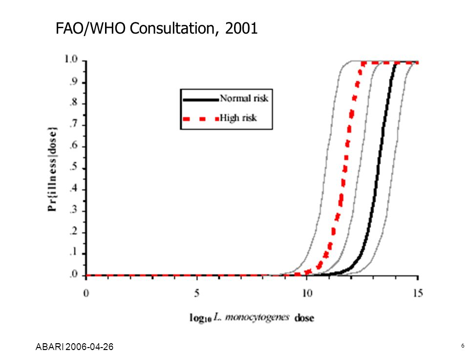 FAO/WHO Consultation, 2001 ABARI 2006-04-26