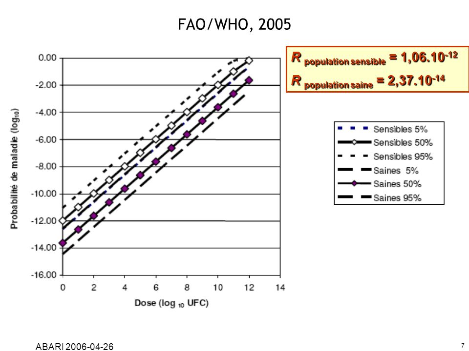 FAO/WHO, 2005 R population sensible = 1,06.10-12