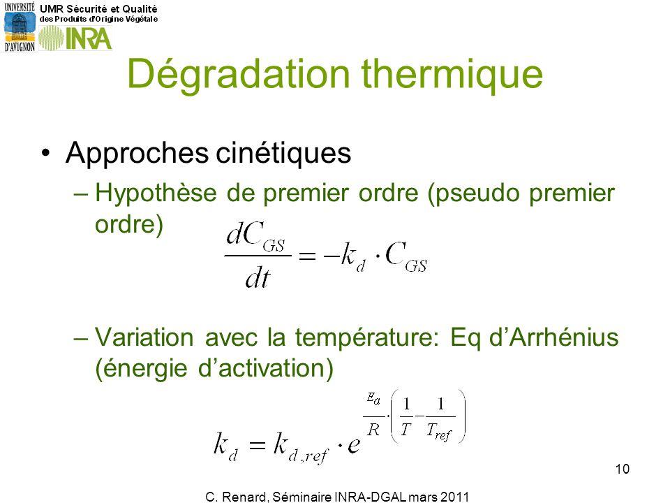 Dégradation thermique