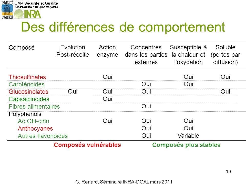 Des différences de comportement