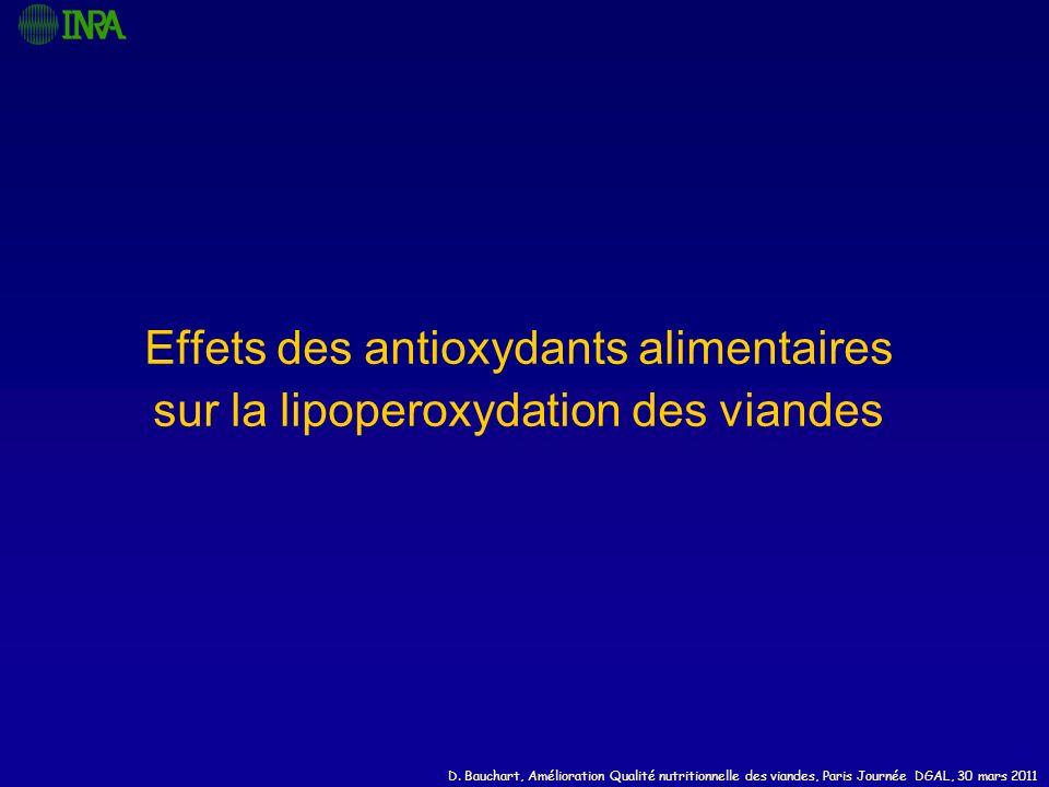 Effets des antioxydants alimentaires