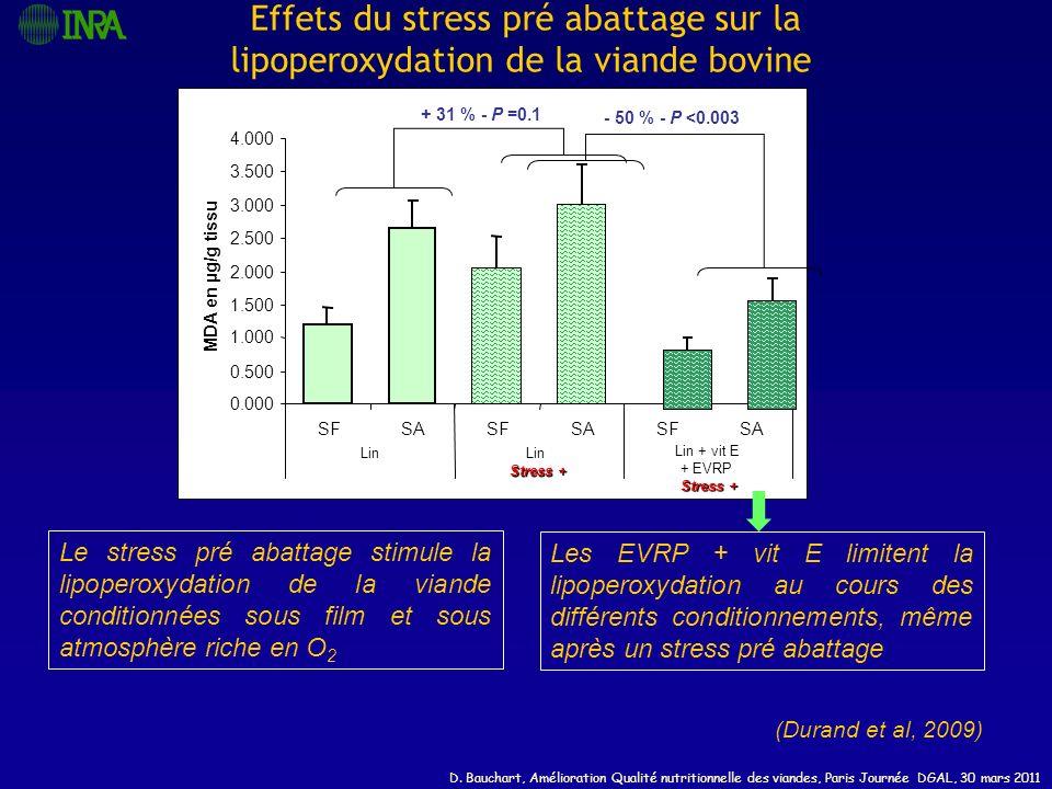 Effets du stress pré abattage sur la lipoperoxydation de la viande bovine