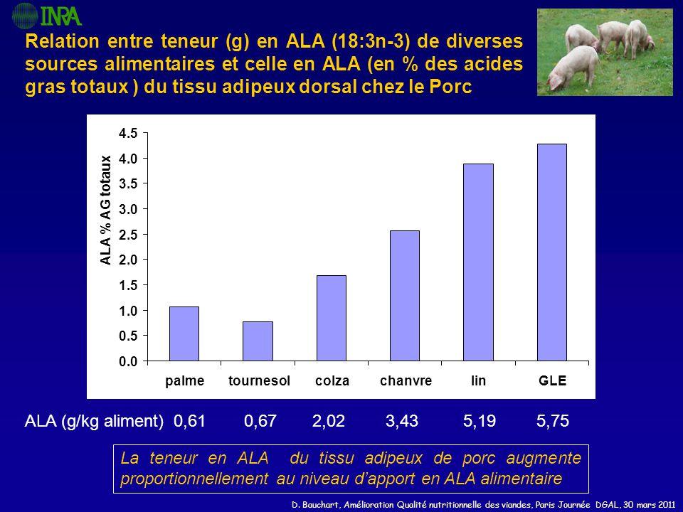 Relation entre teneur (g) en ALA (18:3n-3) de diverses sources alimentaires et celle en ALA (en % des acides gras totaux ) du tissu adipeux dorsal chez le Porc