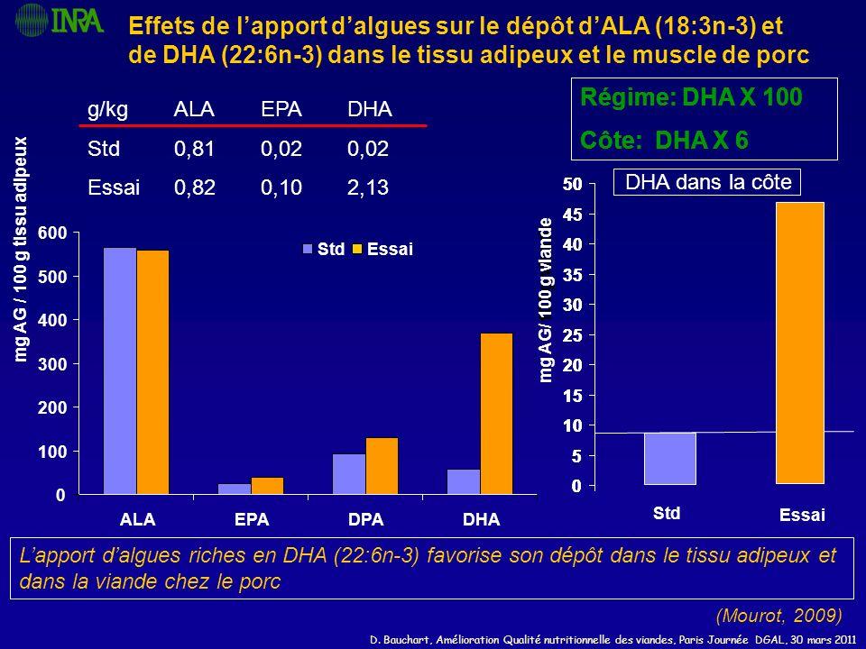 Effets de l'apport d'algues sur le dépôt d'ALA (18:3n-3) et de DHA (22:6n-3) dans le tissu adipeux et le muscle de porc