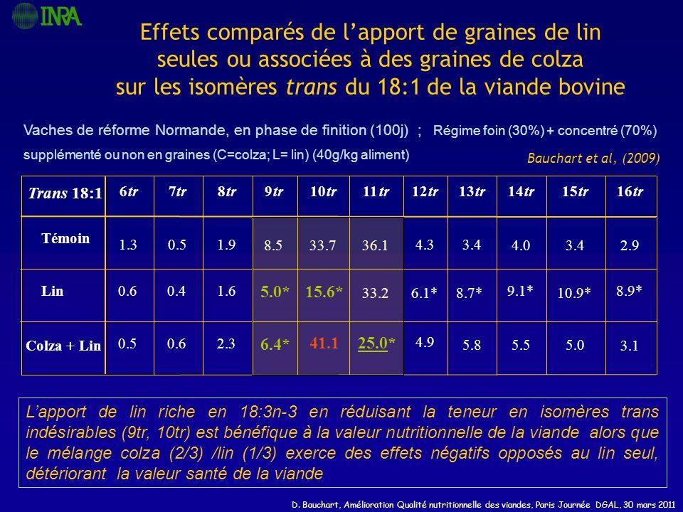 Effets comparés de l'apport de graines de lin seules ou associées à des graines de colza sur les isomères trans du 18:1 de la viande bovine