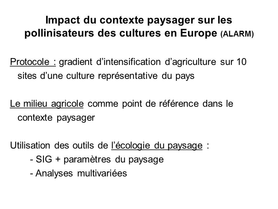 Impact du contexte paysager sur les pollinisateurs des cultures en Europe (ALARM)