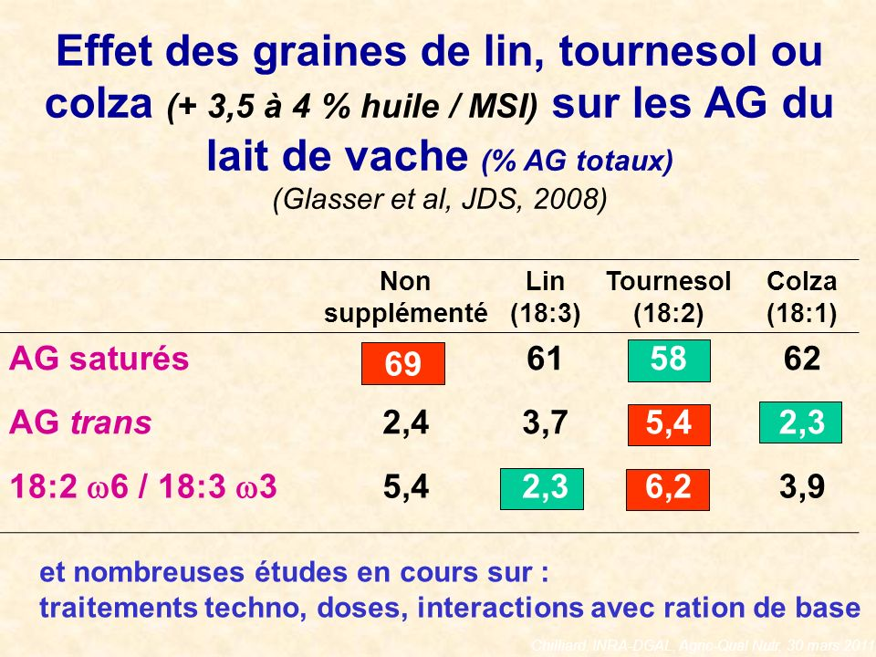 Chilliard, INRA-DGAL, Agric-Qual Nutr, 30 mars 2011