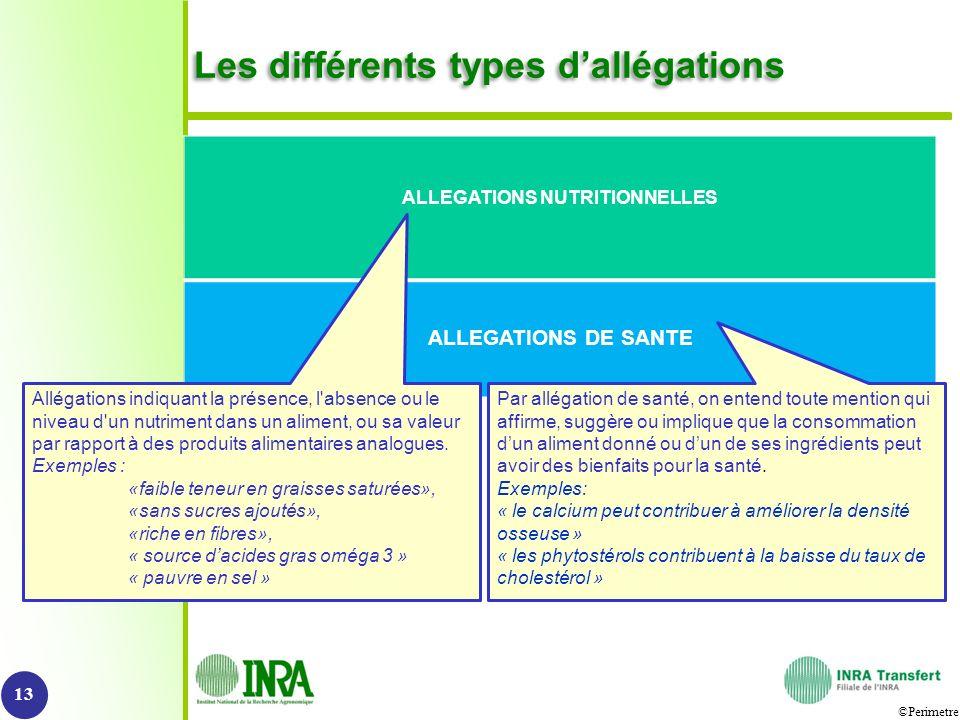 Les différents types d'allégations
