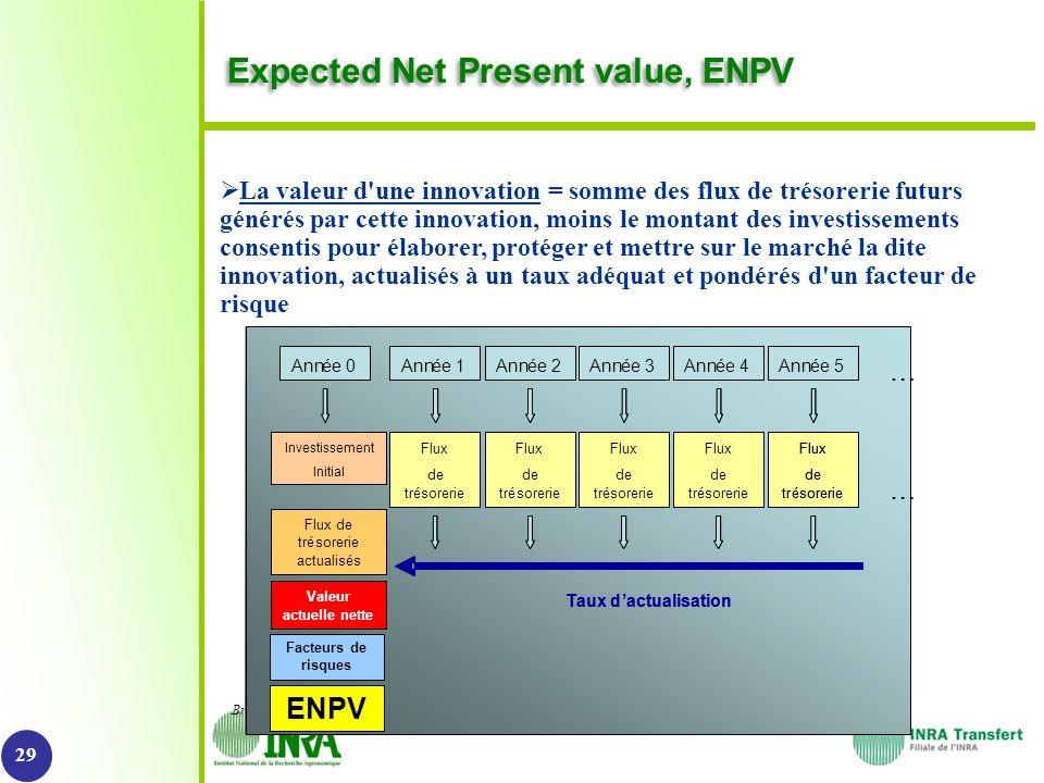 Expected Net Present value, ENPV
