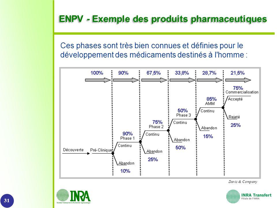 ENPV - Exemple des produits pharmaceutiques