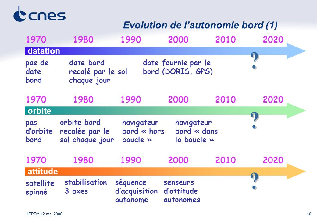 Evolution de l'autonomie bord (1)