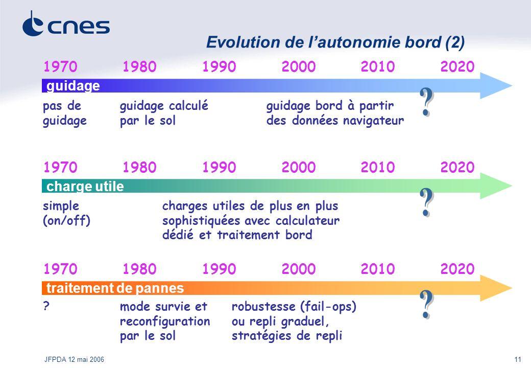 Evolution de l'autonomie bord (2)
