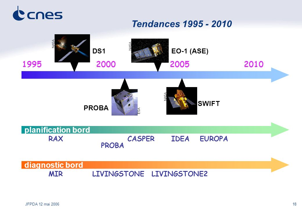 Tendances 1995 - 2010 1995 2000 2005 2010 planification bord