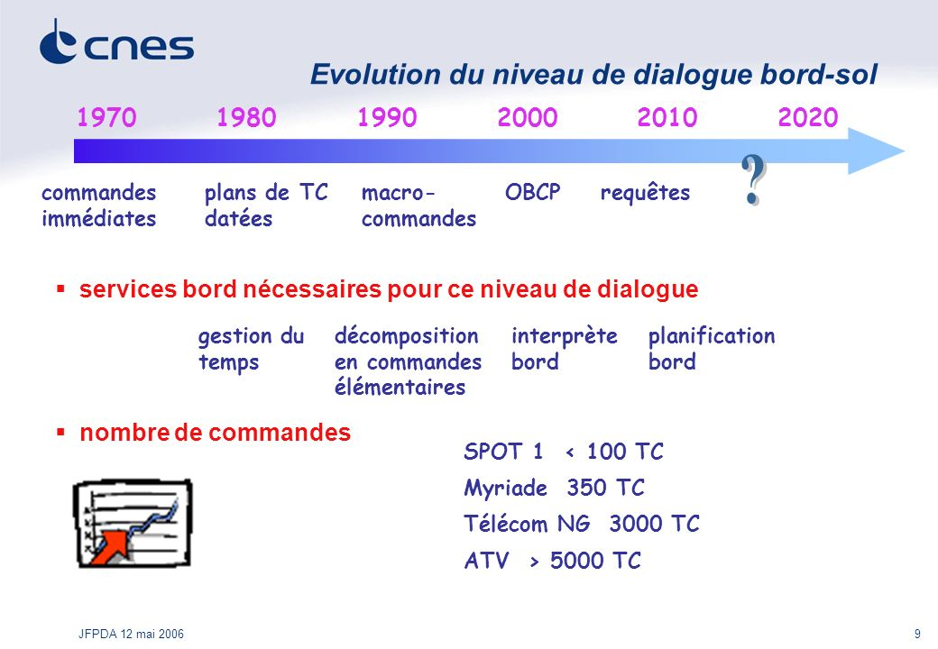 Evolution du niveau de dialogue bord-sol