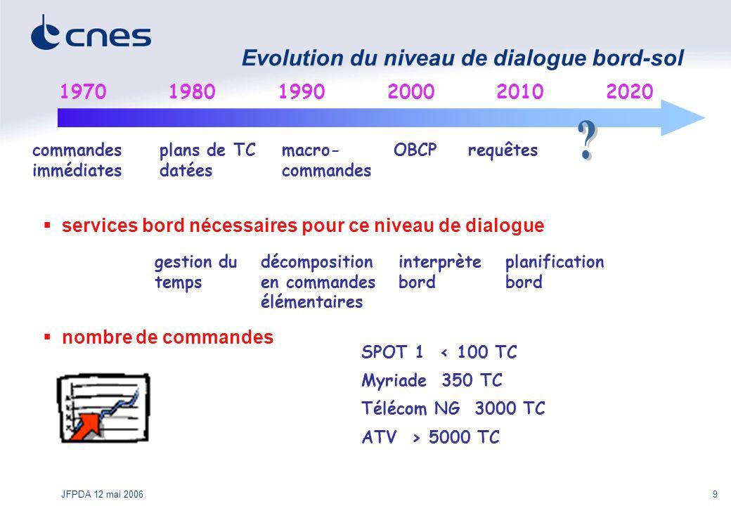 Evolution du niveau de dialogue bord-sol