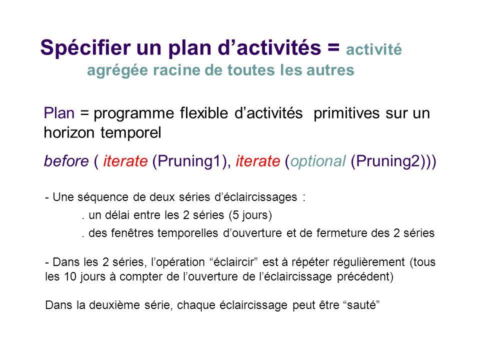 Spécifier un plan d'activités = activité agrégée racine de toutes les autres