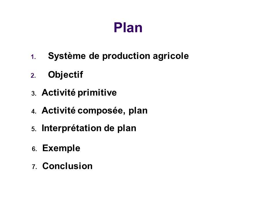 Plan Système de production agricole Objectif Activité primitive