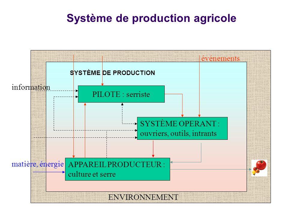 Système de production agricole