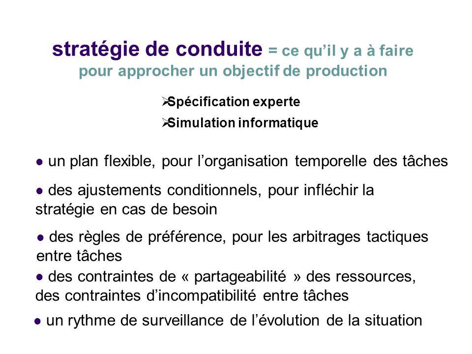 stratégie de conduite = ce qu'il y a à faire pour approcher un objectif de production
