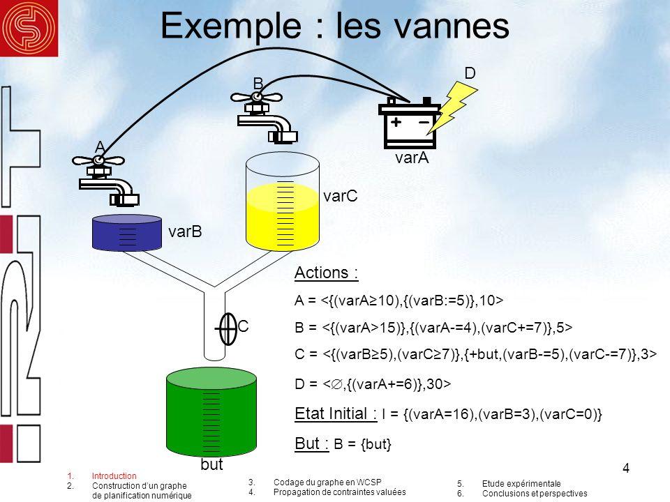 Exemple : les vannes D B A varA varC varB Actions : C