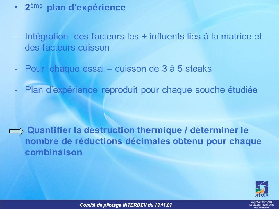2ème plan d'expérienceIntégration des facteurs les + influents liés à la matrice et des facteurs cuisson.