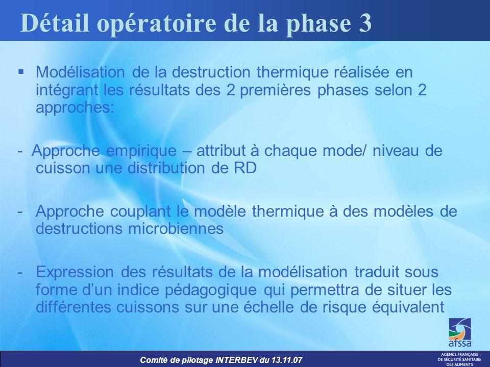 Détail opératoire de la phase 3