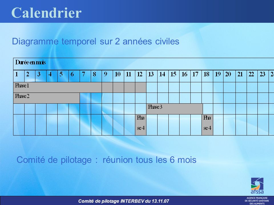 Calendrier Diagramme temporel sur 2 années civiles