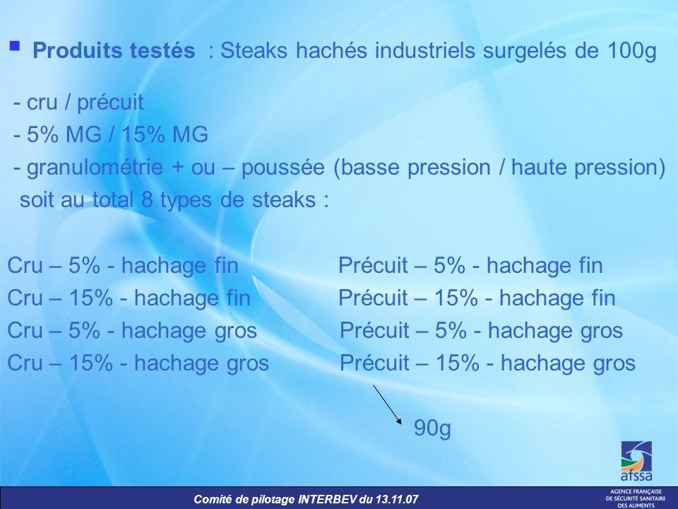 Produits testés : Steaks hachés industriels surgelés de 100g