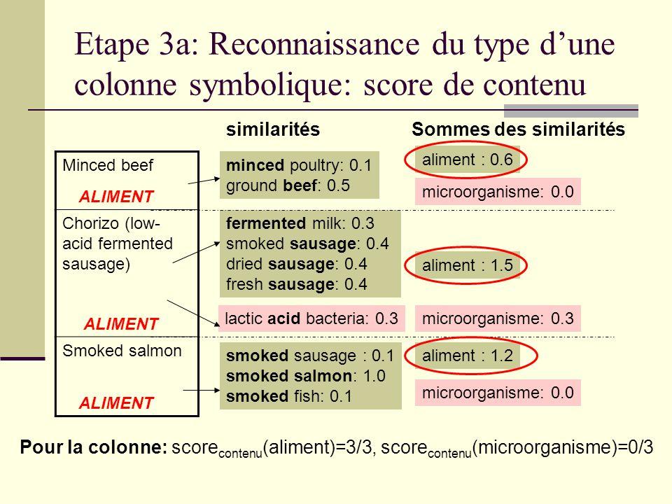 Etape 3a: Reconnaissance du type d'une colonne symbolique: score de contenu